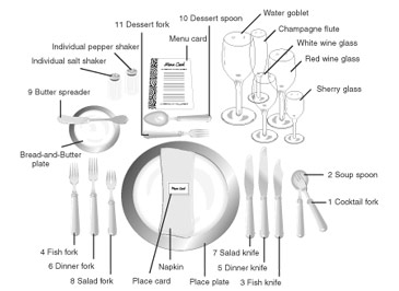 Simple Ira Transmittal Form College Savings Plans Of. SaveEnlarge · Setting Table ...  sc 1 st  Castrophotos & Table Setting Diagram Formal Dinner - Castrophotos